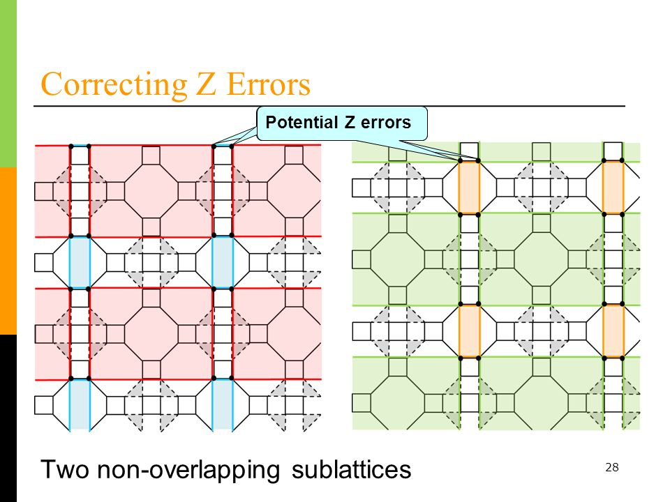 28 Correcting Z Errors Potential Z errors Two non-overlapping sublattices
