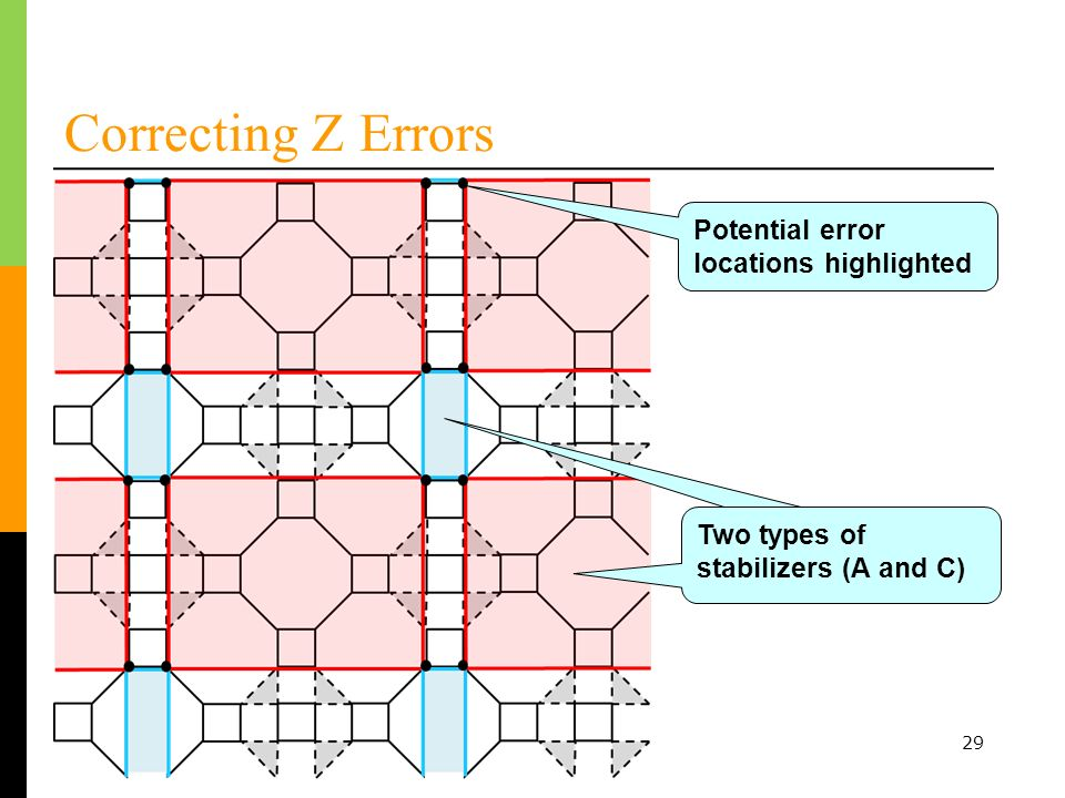 29 Correcting Z Errors Two types of stabilizers Two types of stabilizers (A and C) Potential error locations highlighted