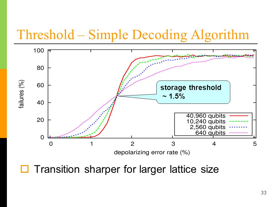 33 Threshold – Simple Decoding Algorithm Transition sharper for larger lattice size storage threshold ~ 1.5%