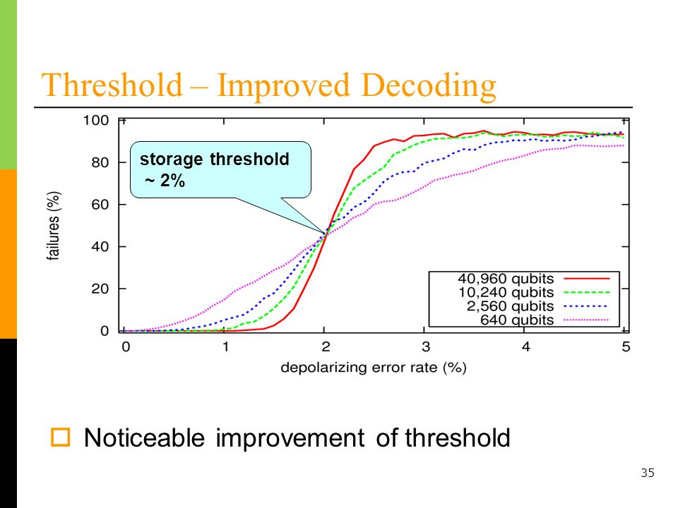 35 Threshold – Improved Decoding Noticeable improvement of threshold storage threshold ~ 2%