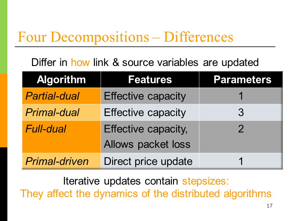 17 Four Decompositions – Differences Iterative updates contain stepsizes: They affect the dynamics of the distributed algorithms Differ in how link & source variables are updated