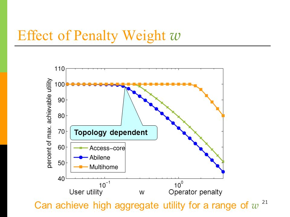 21 Effect of Penalty Weight w Can achieve high aggregate utility for a range of w Topology dependent User utility w Operator penalty