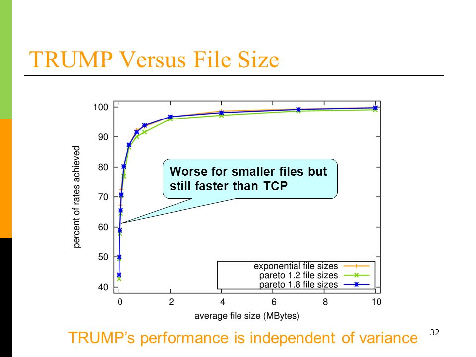 32 TRUMP Versus File Size TRUMPs performance is independent of variance Worse for smaller files but still faster than TCP