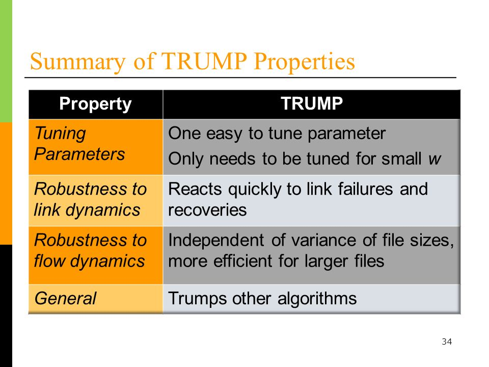34 Summary of TRUMP Properties