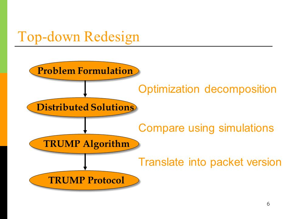 6 Top-down Redesign Problem Formulation Distributed Solutions TRUMP Algorithm Optimization decomposition Compare using simulations TRUMP Protocol Translate into packet version