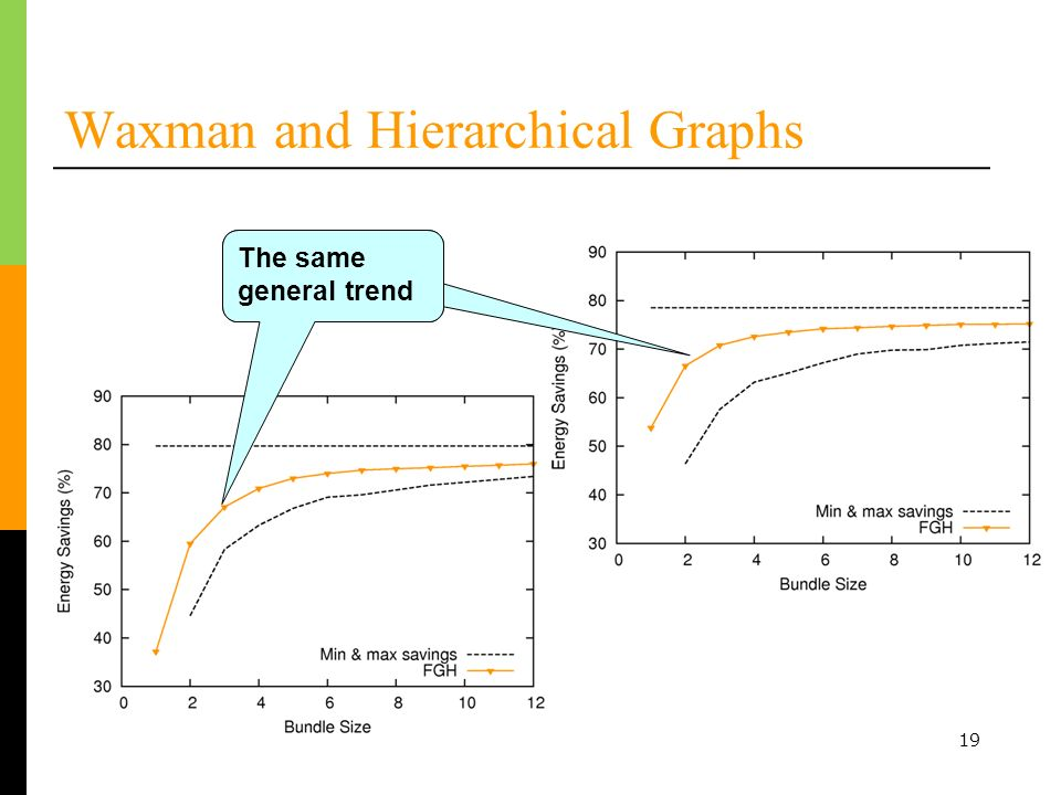 19 Waxman and Hierarchical Graphs Turn entire link on or off The same general trend