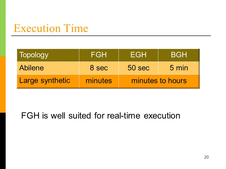 20 Execution Time FGH is well suited for real-time execution