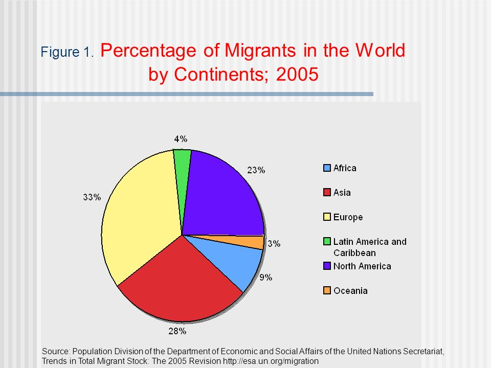 Source: Population Division of the Department of Economic and Social Affairs of the United Nations Secretariat, Trends in Total Migrant Stock: The 2005 Revision   Figure 1.