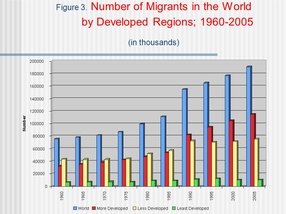 Figure 3. Number of Migrants in the World by Developed Regions; 1960-2005 (in thousands)