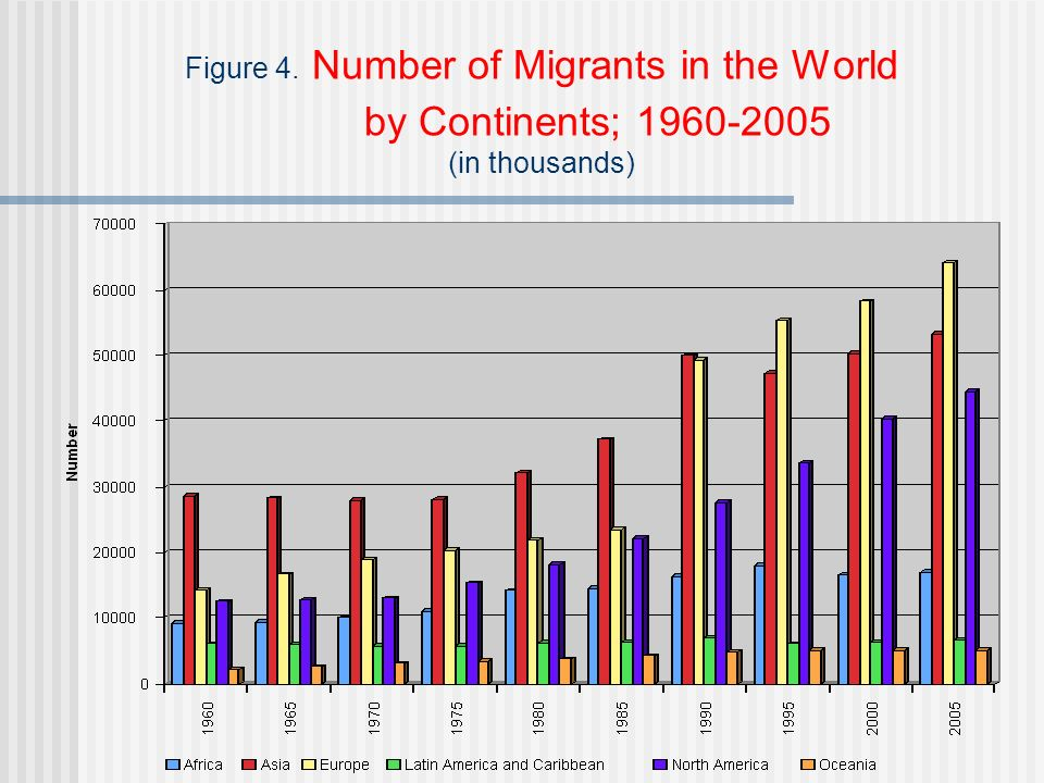 Figure 4. Number of Migrants in the World by Continents; 1960-2005 (in thousands)