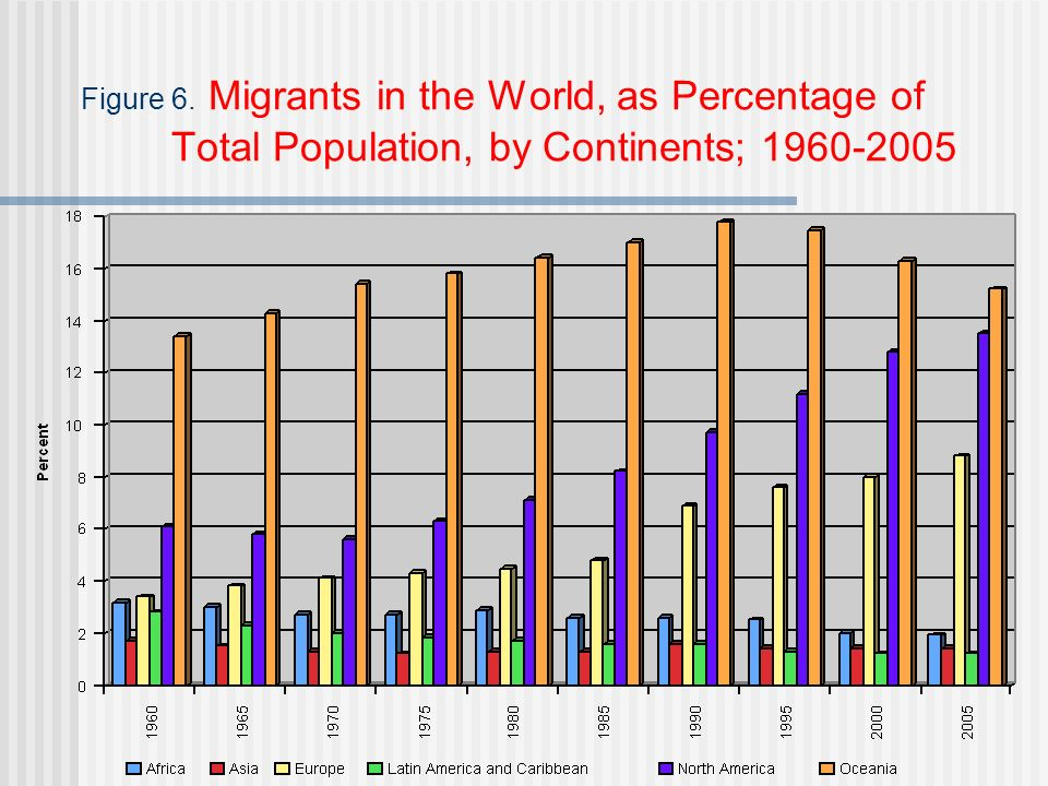 Figure 6. Migrants in the World, as Percentage of Total Population, by Continents; 1960-2005