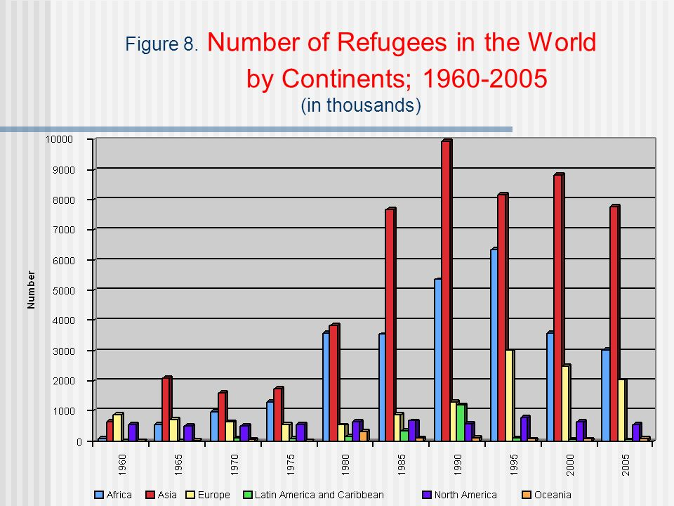 Figure 8. Number of Refugees in the World by Continents; 1960-2005 (in thousands)