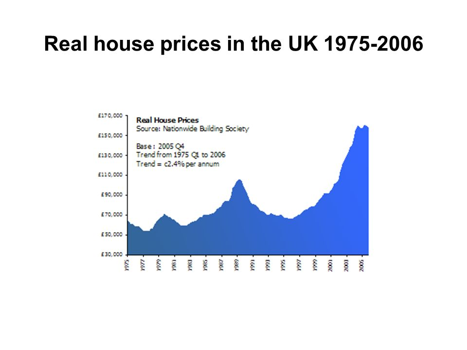 Real house prices in the UK