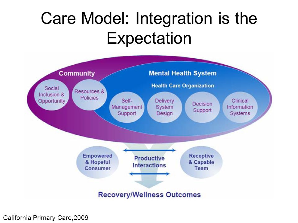 Care Model: Integration is the Expectation California Primary Care,2009