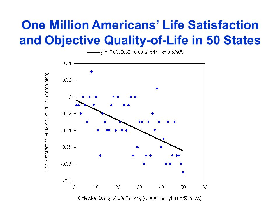 One Million Americans Life Satisfaction and Objective Quality-of-Life in 50 States