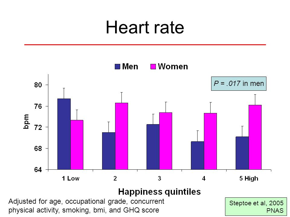 Heart rate Adjusted for age, occupational grade, concurrent physical activity, smoking, bmi, and GHQ score P =.017 in men Steptoe et al, 2005 PNAS