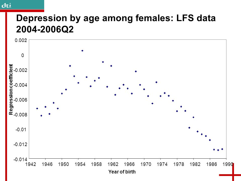 Depression by age among females: LFS data Q2 Year of birth Regression coefficient