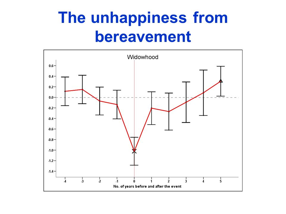The unhappiness from bereavement