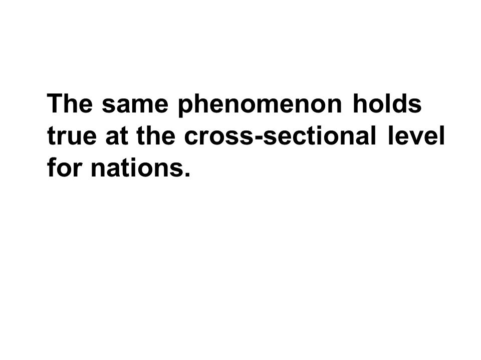 The same phenomenon holds true at the cross-sectional level for nations.