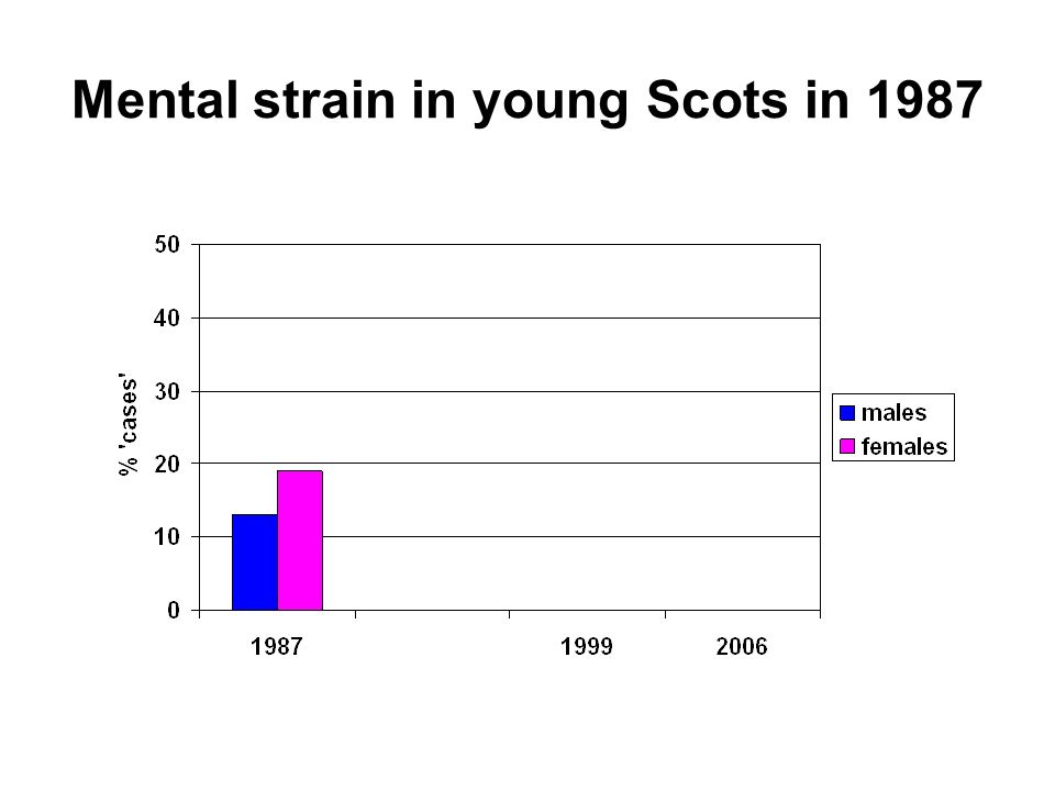 Mental strain in young Scots in 1987
