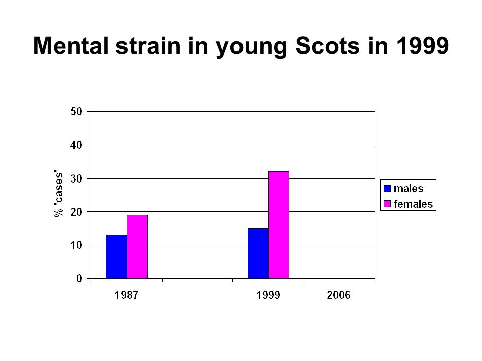 Mental strain in young Scots in 1999