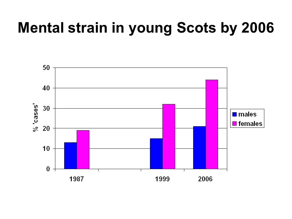 Mental strain in young Scots by 2006