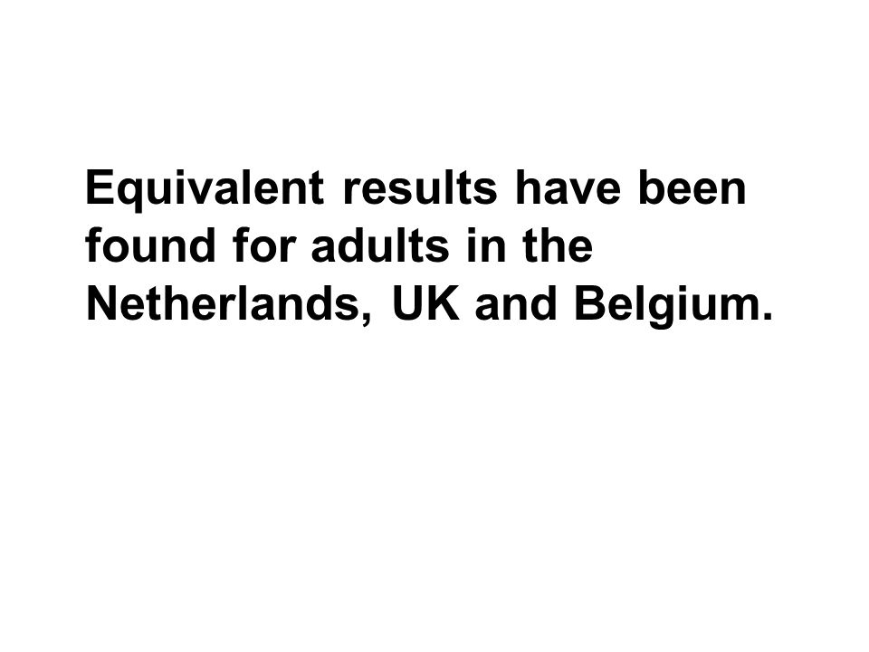 Equivalent results have been found for adults in the Netherlands, UK and Belgium.
