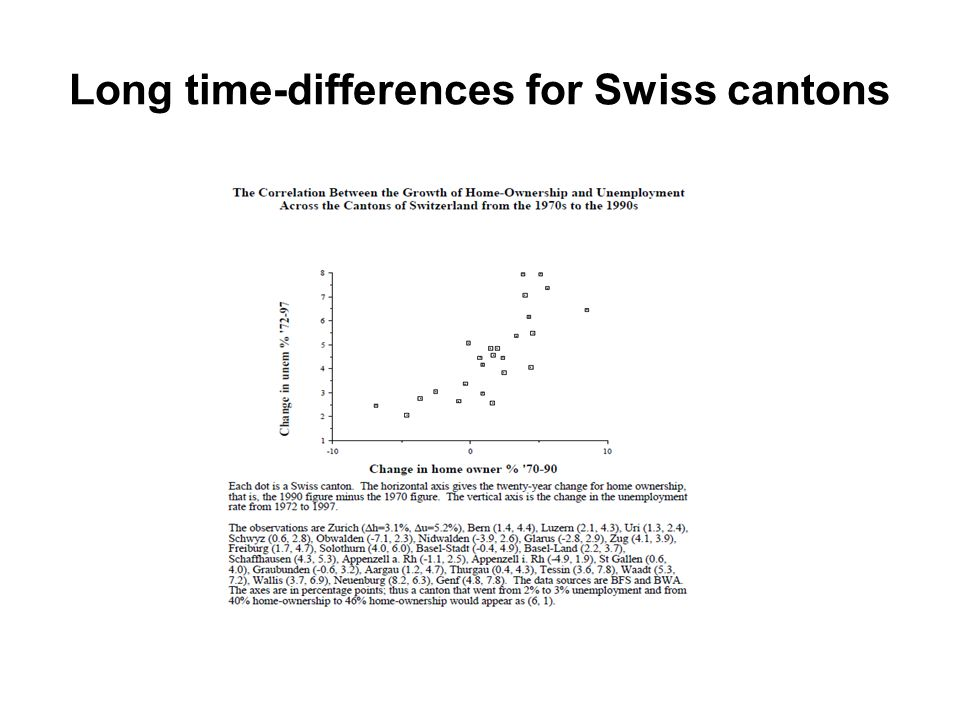 Long time-differences for Swiss cantons