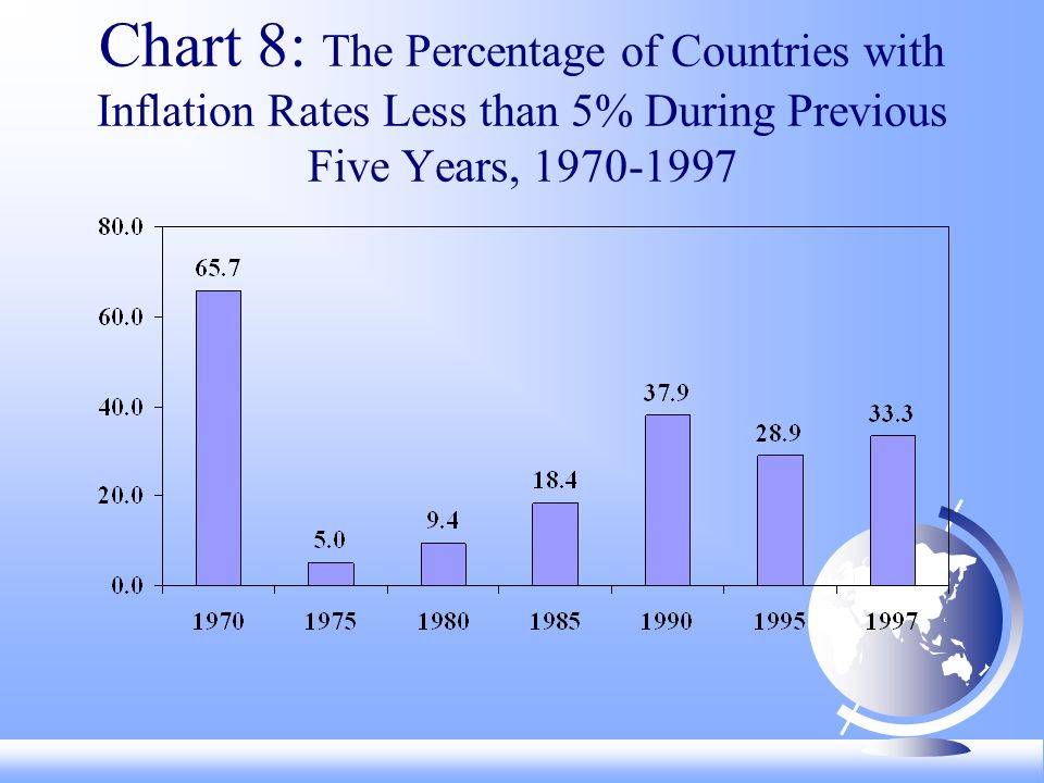Chart 8: The Percentage of Countries with Inflation Rates Less than 5% During Previous Five Years,