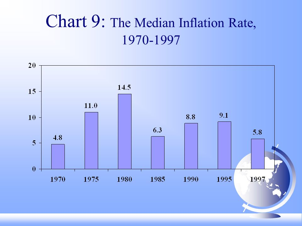 Chart 9: The Median Inflation Rate,