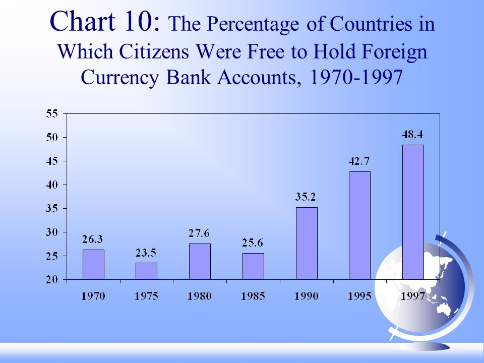 Chart 10: The Percentage of Countries in Which Citizens Were Free to Hold Foreign Currency Bank Accounts,