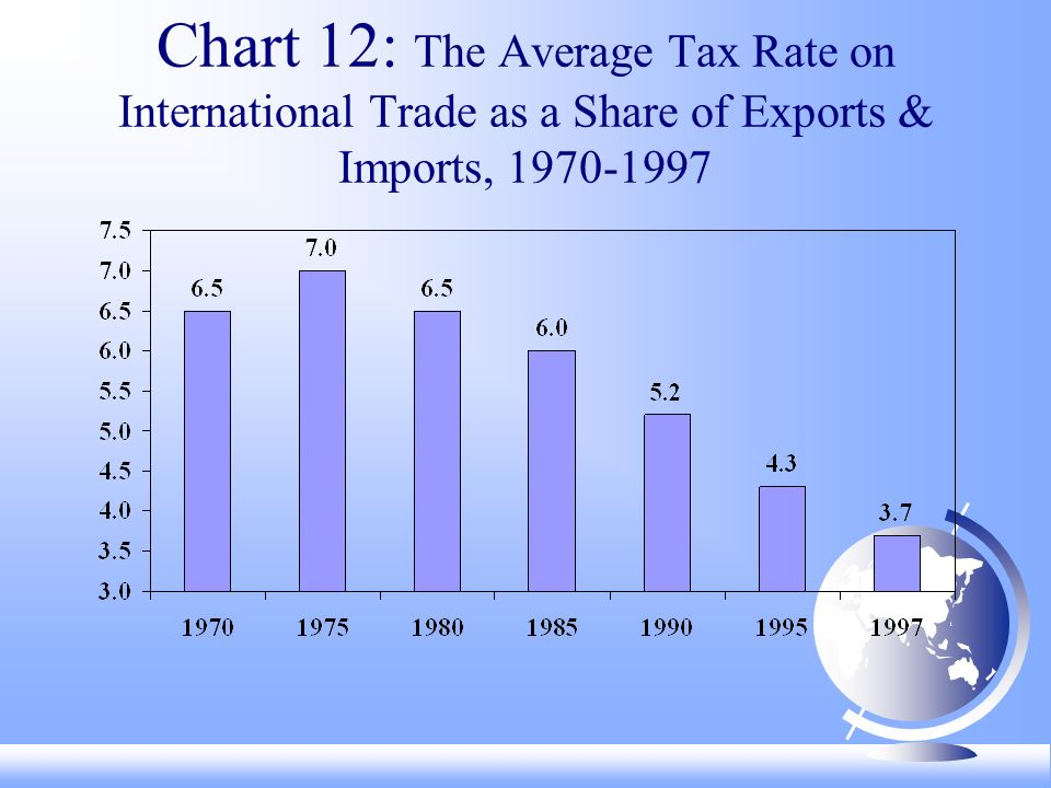 Chart 12: The Average Tax Rate on International Trade as a Share of Exports & Imports,