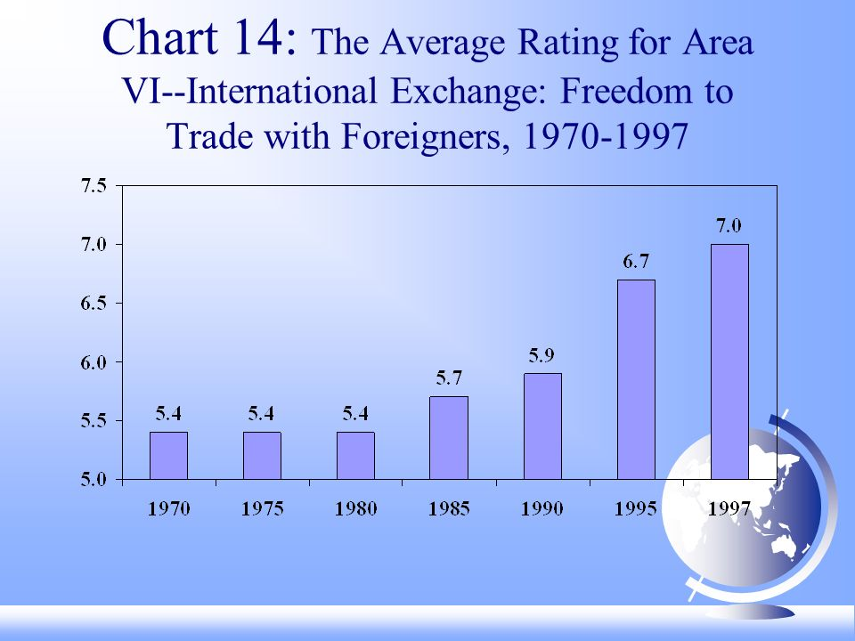 Chart 14: The Average Rating for Area VI--International Exchange: Freedom to Trade with Foreigners,