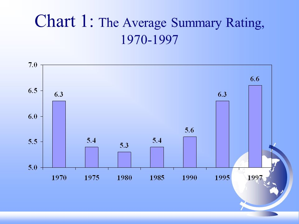 Chart 1: The Average Summary Rating,