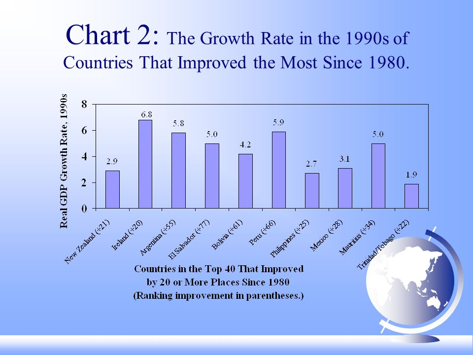Chart 2: The Growth Rate in the 1990s of Countries That Improved the Most Since 1980.