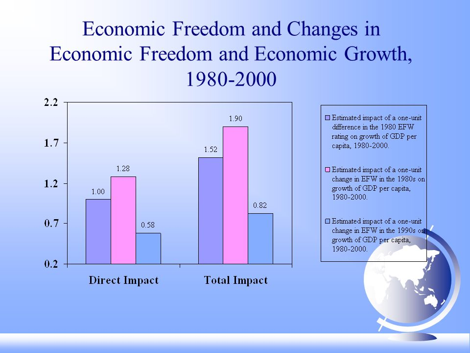 Economic Freedom and Changes in Economic Freedom and Economic Growth,
