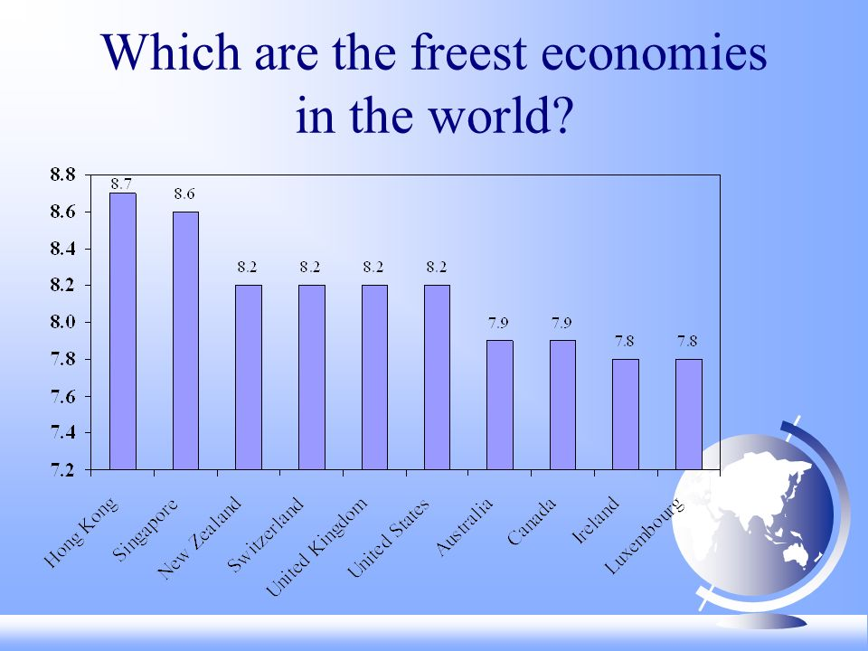 Which are the freest economies in the world