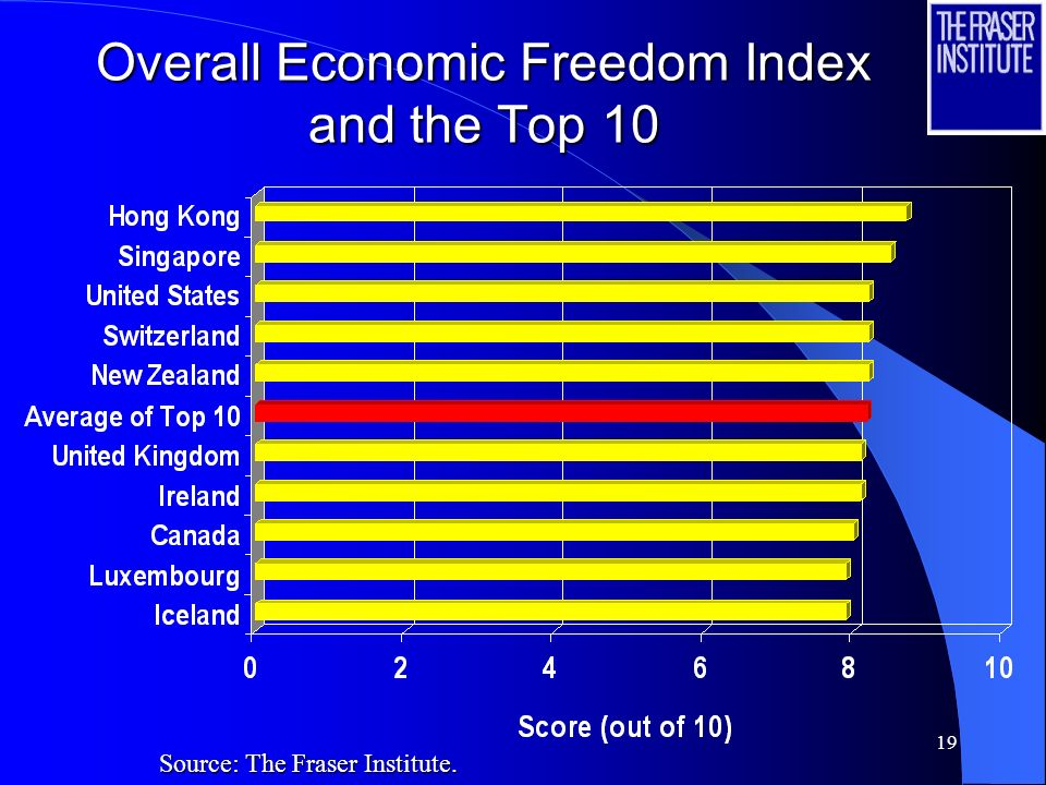 19 Overall Economic Freedom Index and the Top 10 Source: The Fraser Institute.