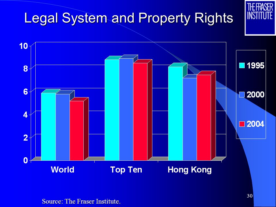 30 Legal System and Property Rights Source: The Fraser Institute.
