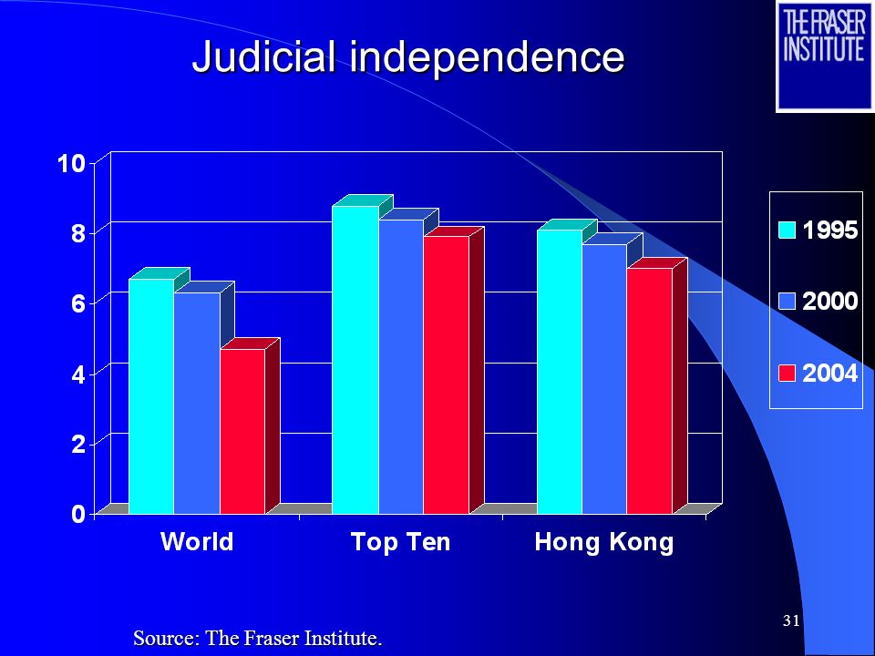 31 Judicial independence Source: The Fraser Institute.