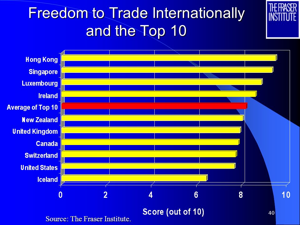 40 Freedom to Trade Internationally and the Top 10 Source: The Fraser Institute.