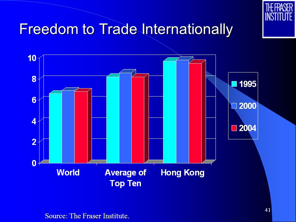 41 Freedom to Trade Internationally Source: The Fraser Institute.