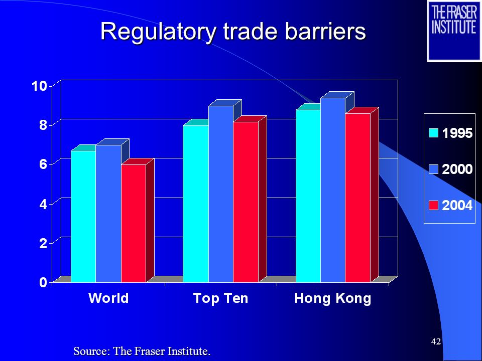 42 Regulatory trade barriers Source: The Fraser Institute.