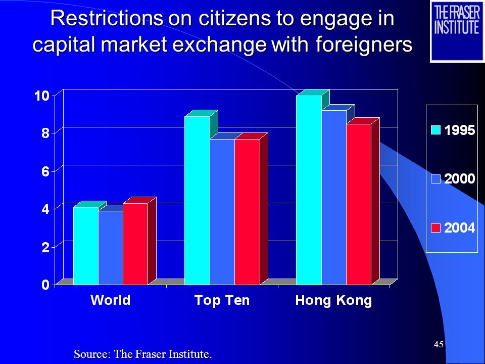 45 Restrictions on citizens to engage in capital market exchange with foreigners Source: The Fraser Institute.
