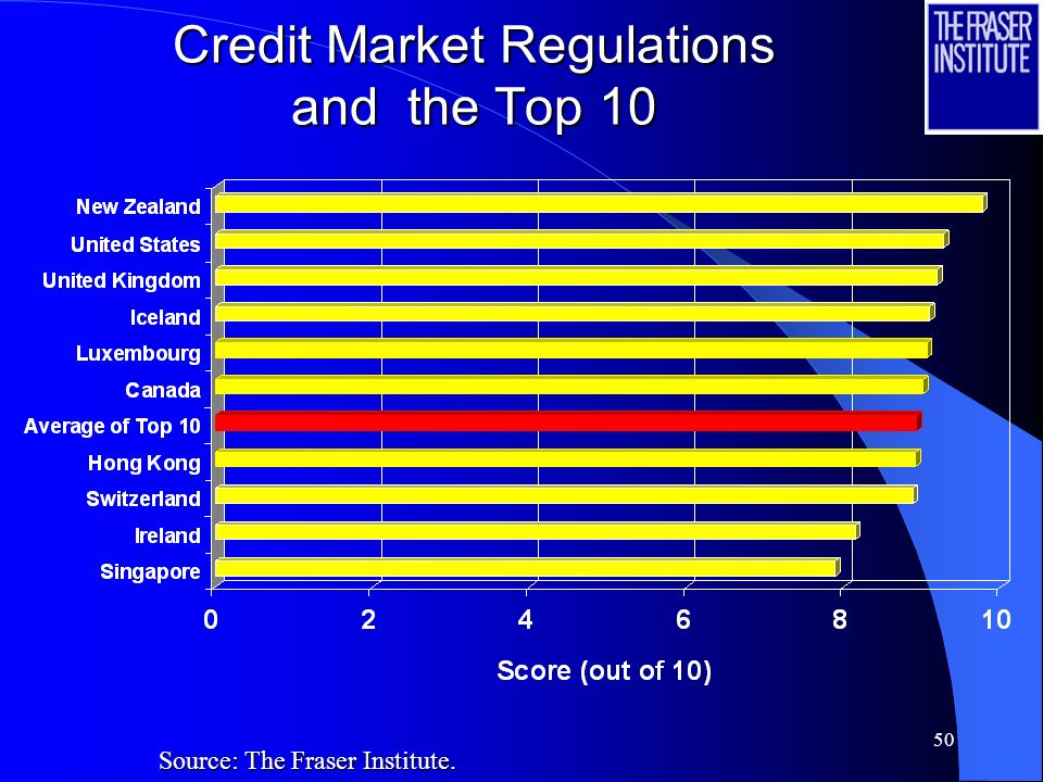 50 Credit Market Regulations and the Top 10 Source: The Fraser Institute.