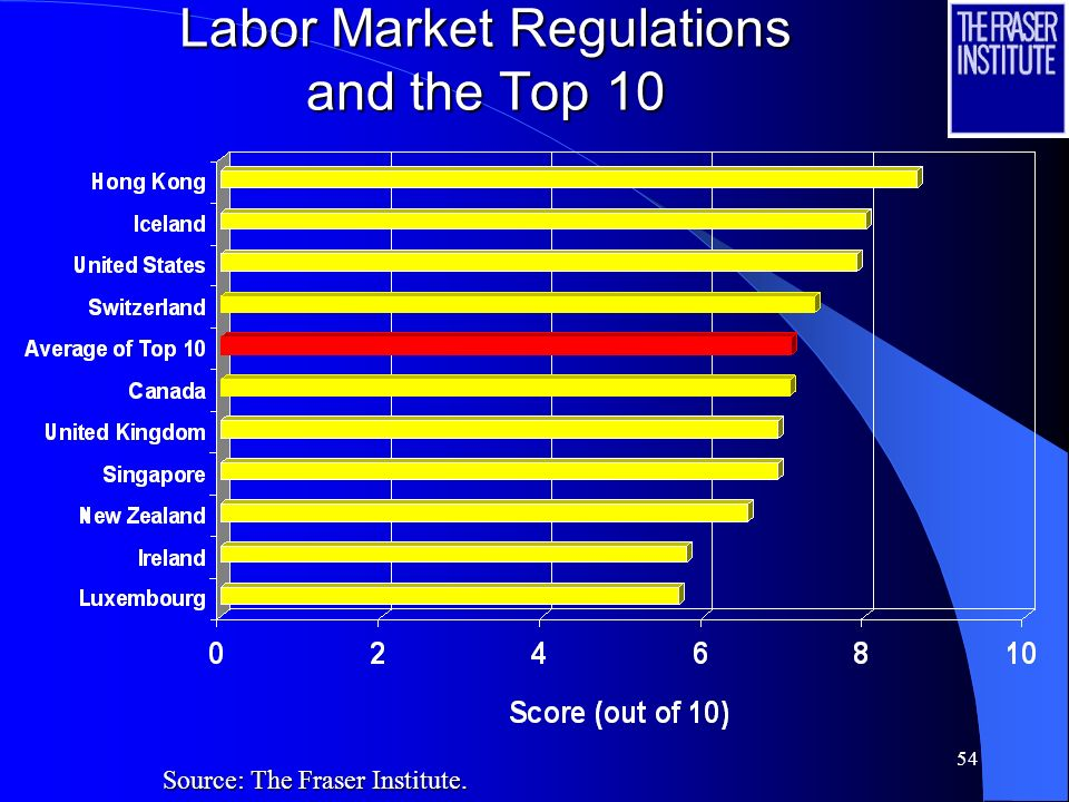 54 Labor Market Regulations and the Top 10 Source: The Fraser Institute.