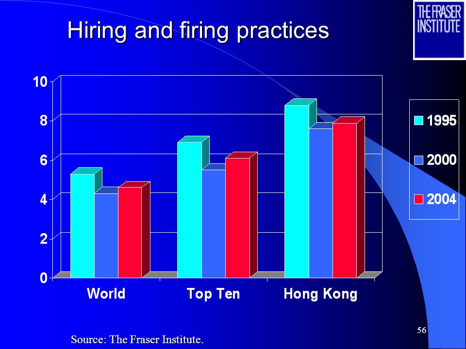 56 Hiring and firing practices Source: The Fraser Institute.