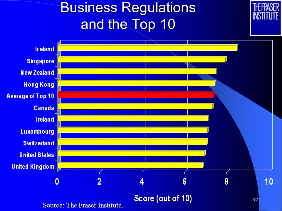57 Business Regulations and the Top 10 Source: The Fraser Institute.