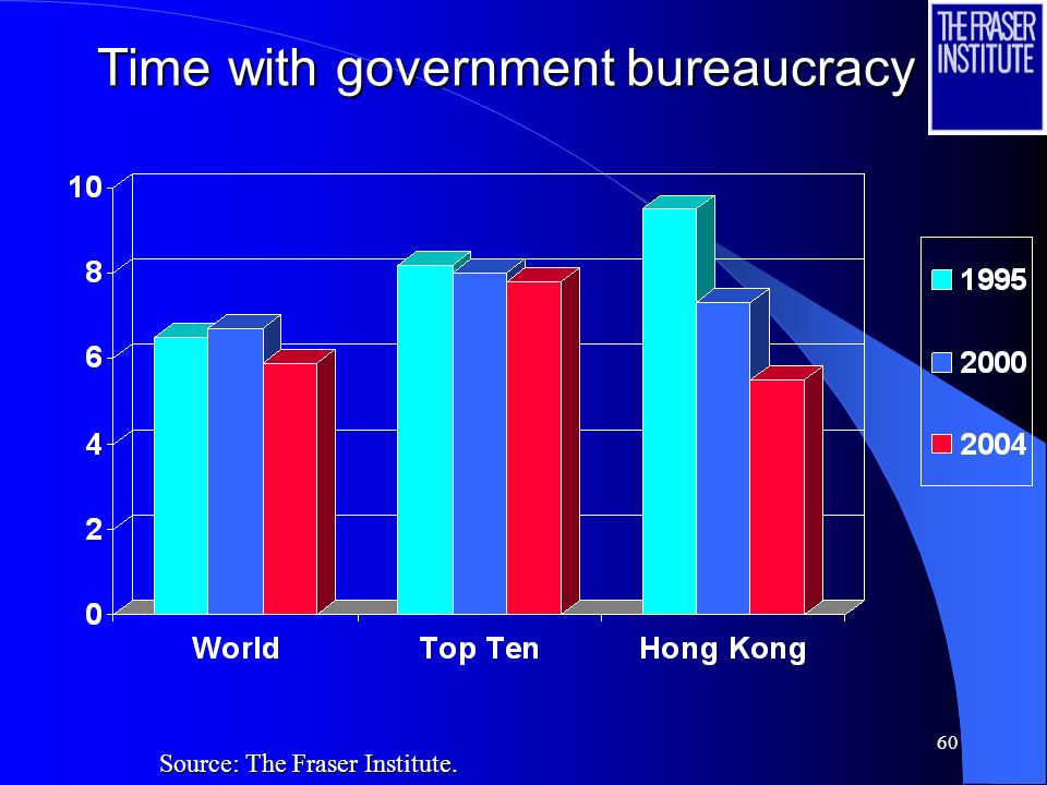 60 Time with government bureaucracy Source: The Fraser Institute.