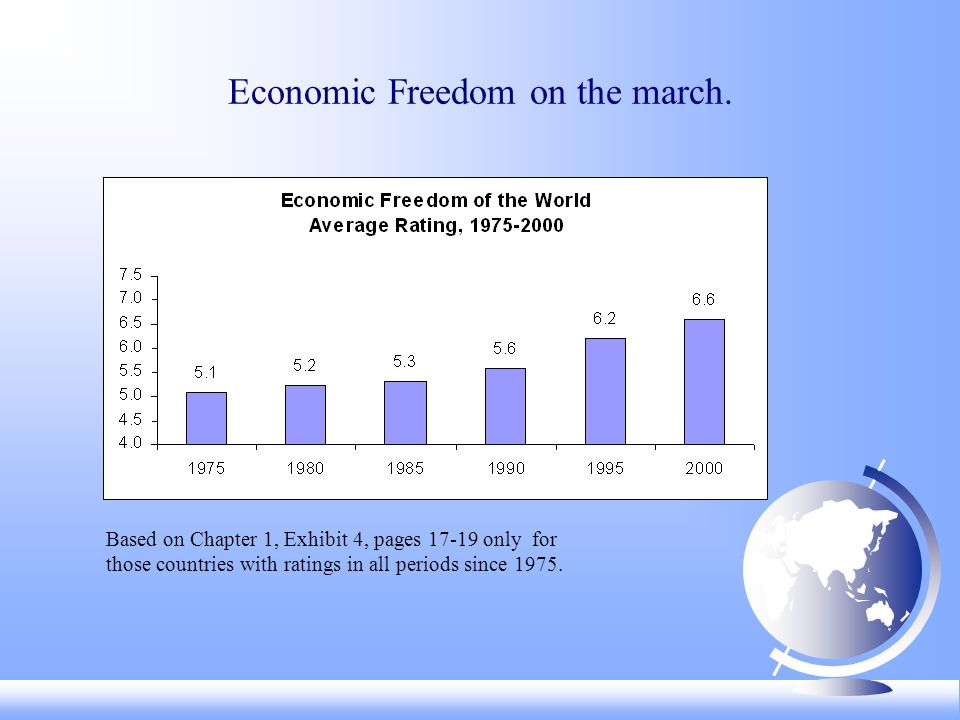 Economic Freedom on the march.